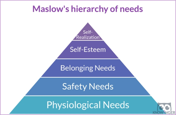 Maslow's hyerarchy of needs